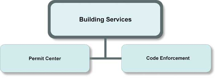Building Services Organization Chart