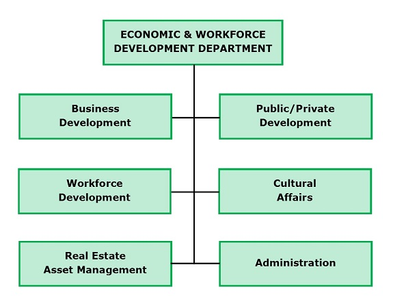 Economic Development Organization Chart