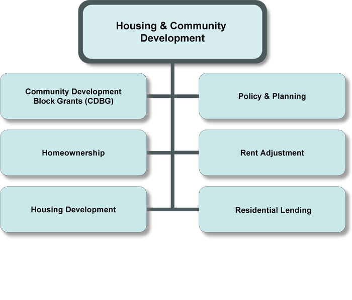 Housing & Community Development Organization Chart