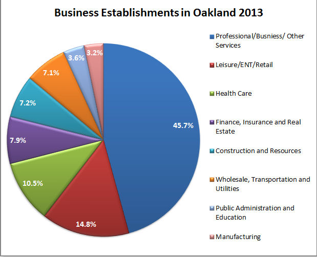 Graph of Oakland Businesses by type 2013