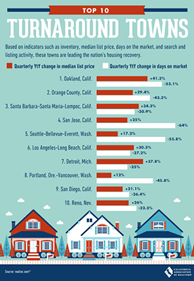 Graphic showing Top 10 Turnaround Towns in the Nation with Oakland at number 1