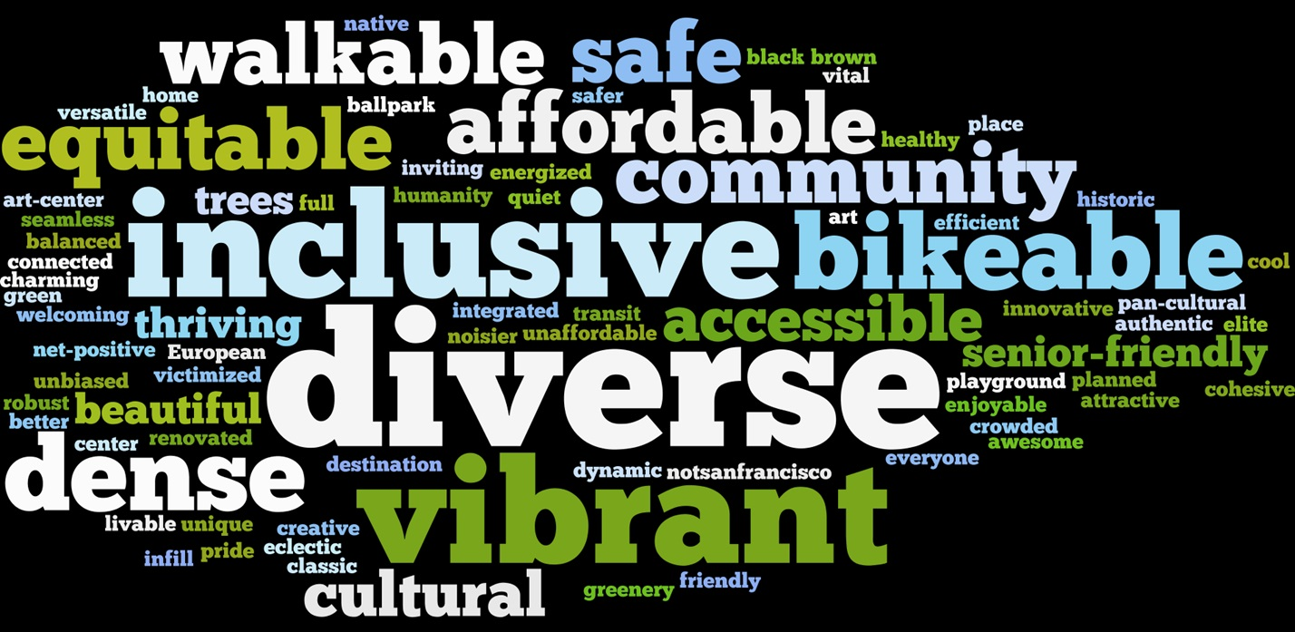 Charrette Hands-On Design Workshop Word Cloud