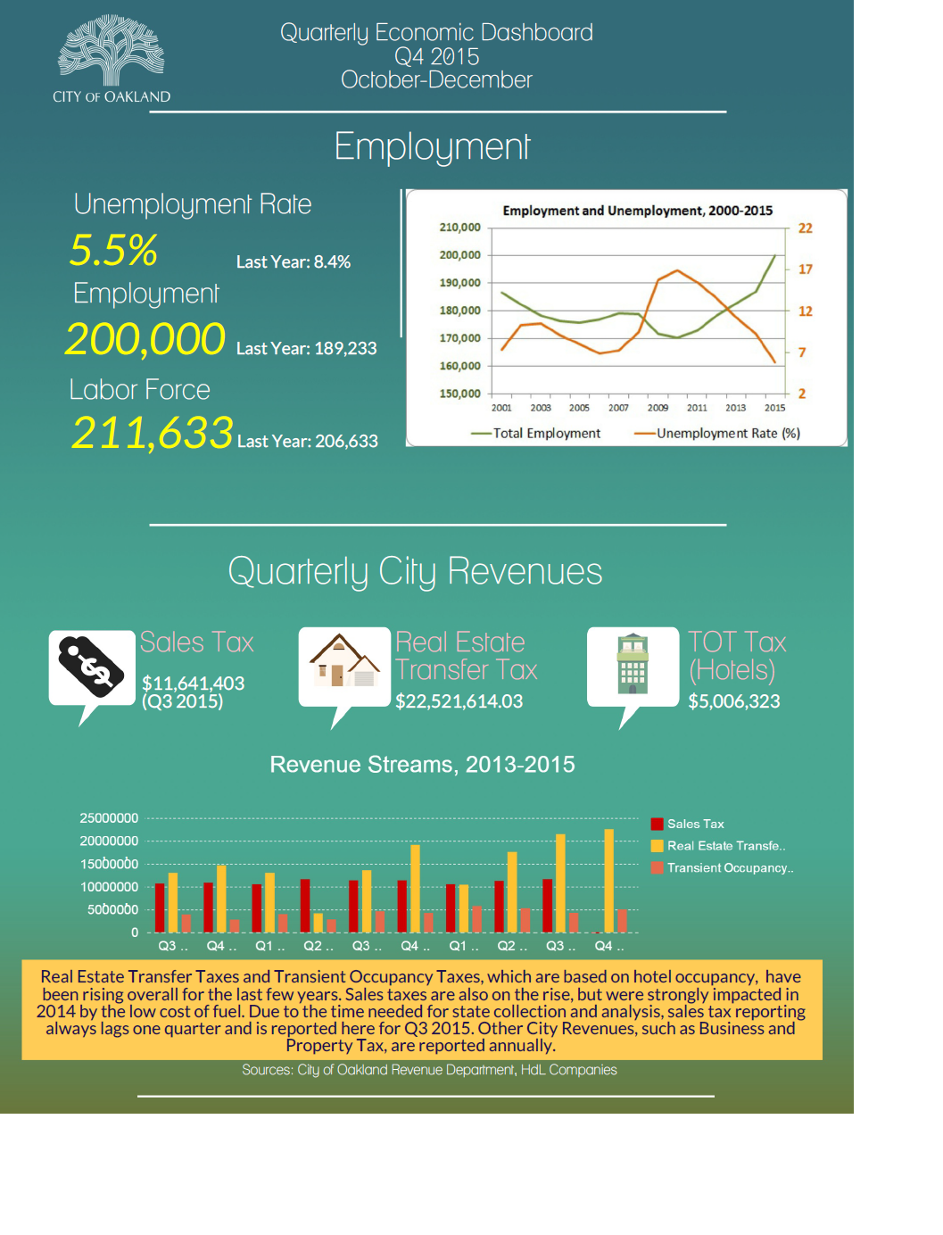 Image of Q4 2015 Economic Dashboard
