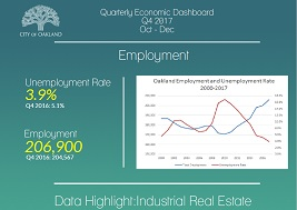 Image of 2nd Quarter 2017 Economic Dashboard