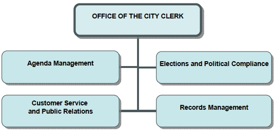 City Clerk Org Chart: Agenda Management, Customer Service, Elections Compliance, Records Management