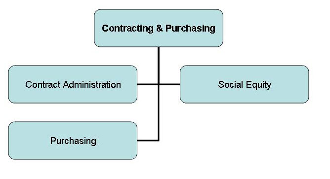 Contracting and Purchasing Organization CHart