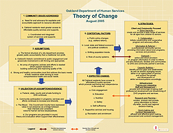 Theory of Change Diagram