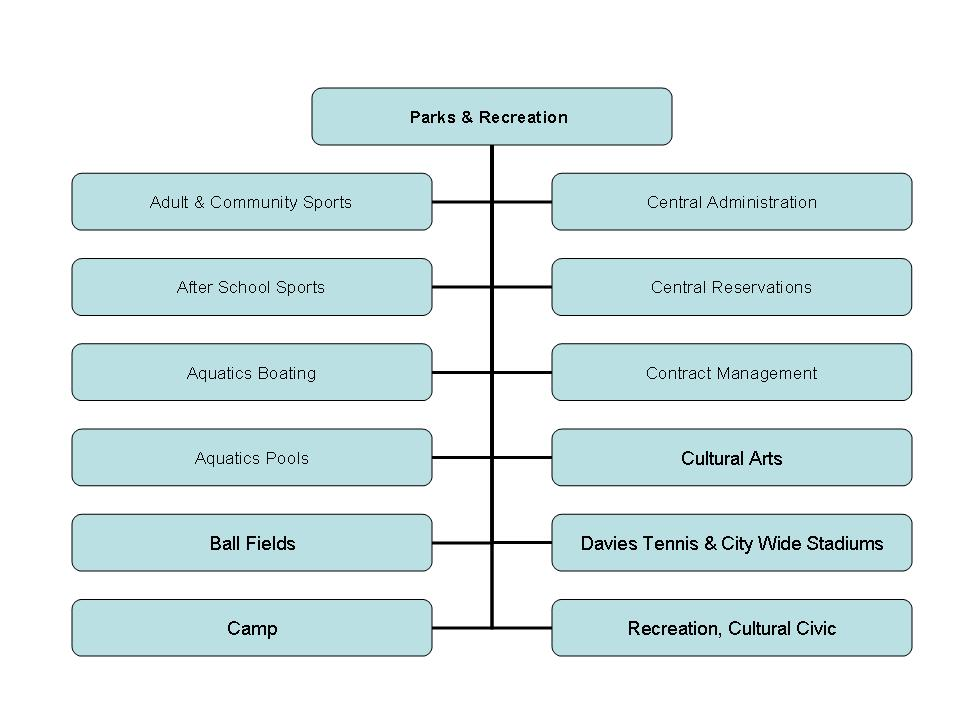 OPR Org Chart: Sports, Aquatics, Camps, Cultural Arts, Central Reservations