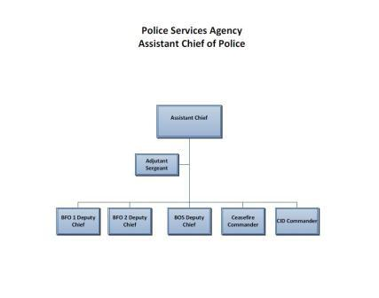 OPD Org Chart - Assistant Chief