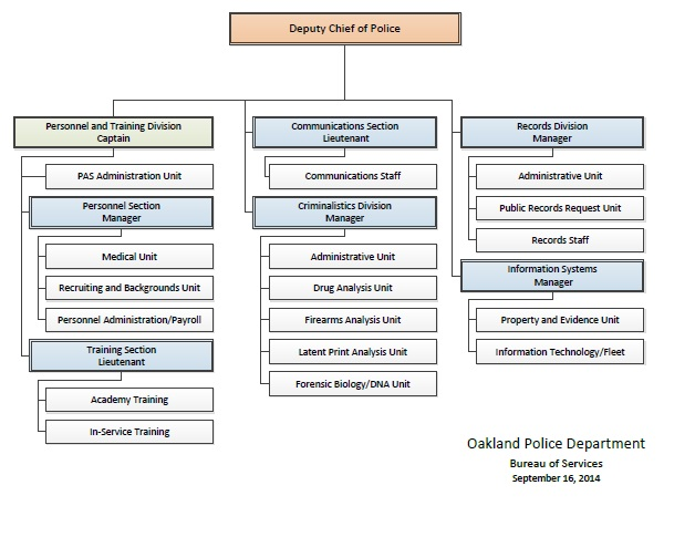 BOS Org Chart Sept 16, 2014