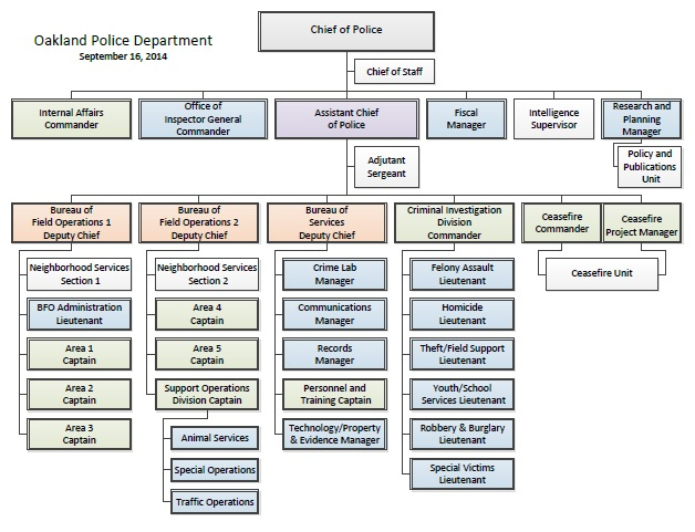 OPD Org Chart r. 1 Sept 2014 image