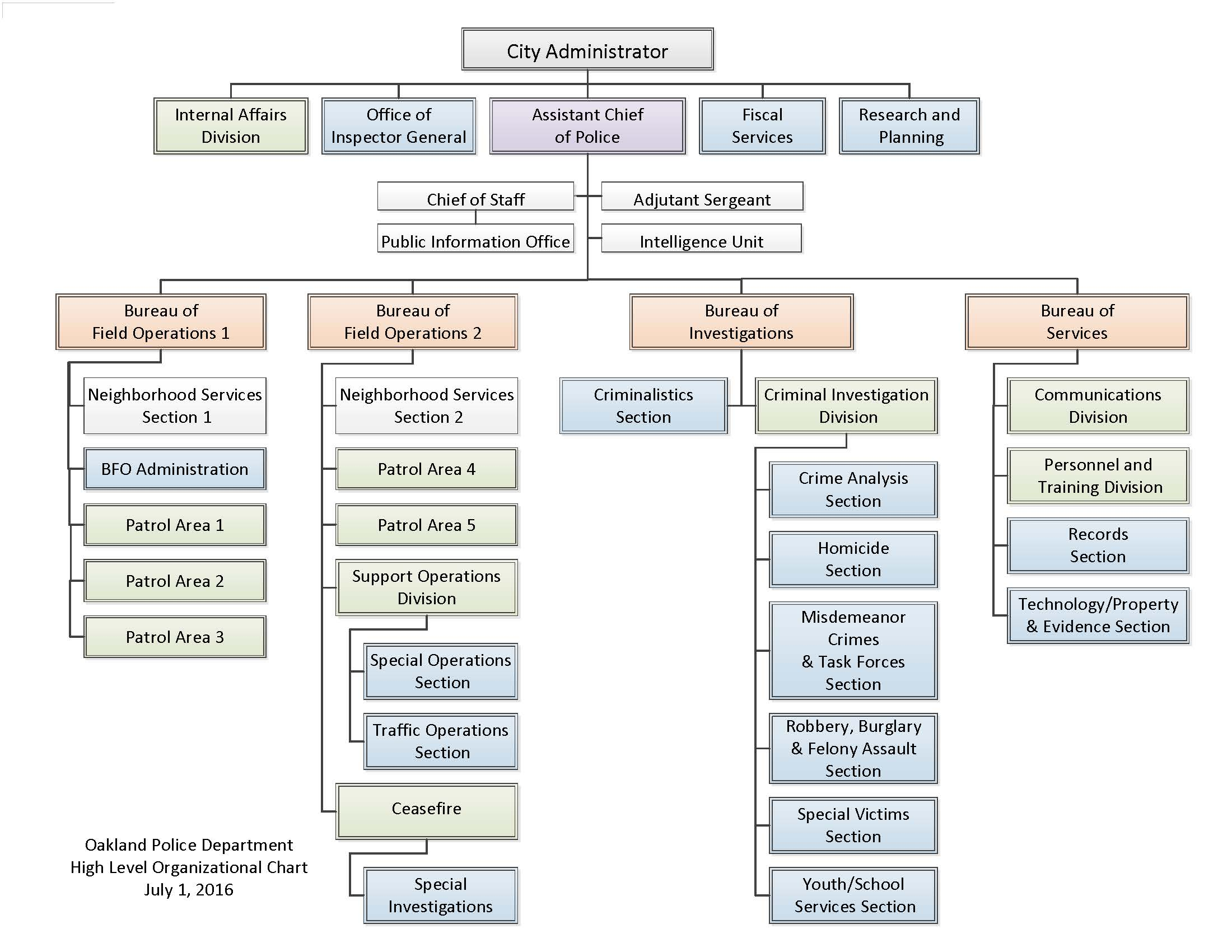 Organization Chart City of Oakland – Organization Chart