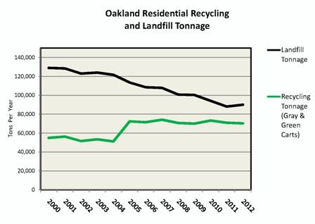 Updated Recycling Statistics