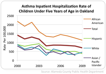 graph of child asthma hospitalization rates in Oakland 2000 to 2009