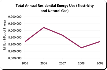 graph of residential energy use in Oakland 2005 to 2009