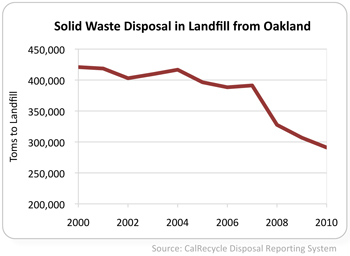 graph of solid waste sent to landfill from Oakland 2000 to 2010