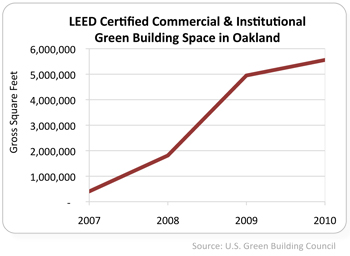graph of LEED certified commercial space in Oakland 2007 to 2010