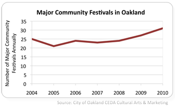 graph of number of major community festivals in Oakland 2004 to 2010