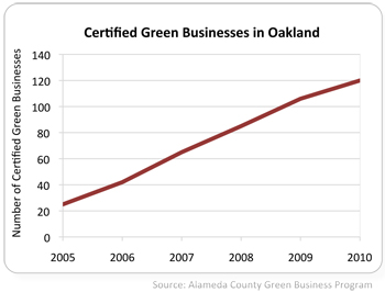 graph of certified green businesses in Oakland 2005 to 2010