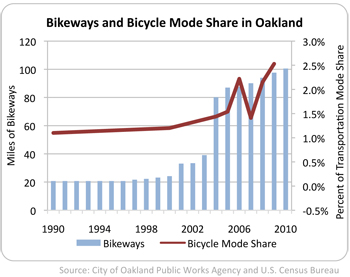 graph of miles of bikeways and bicycle mode share in Oakland 1990 to 2010