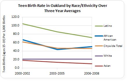 Graphic of Teen Birth Rate Average