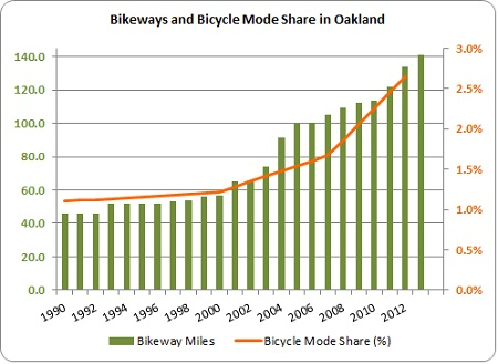 Graph representing bikeway miles and bicycle mode share, both increasing, 1990 to 2013