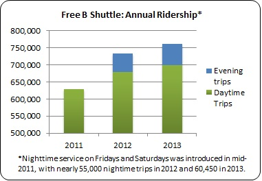 Graph representing annual daytime and evening ridership on Oakland's downtown Free B Shuttle