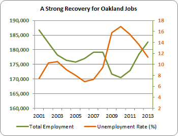 Graph of Oakland's total employment and unemployment rates, 2001 to 2013. Since 2010, employment grows steadily while unemployment drops.