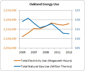 Graph of energy use in Oakland from 2005 to 2013, with total electricity use increasing and total natural gas use declining