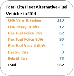Graphical list of total city fleet alternative-fuel vehicles in 2014