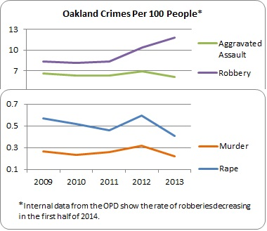 Graph of 4 major crimes per 100 people in Oakland, 2009 to 2013. Aggravated Assault, robbery, murder, and rape