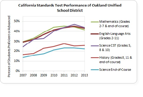 Graph of California Standards Test Performance of Oakland Unified School District in math, science, English language arts, and history.