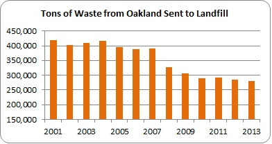 Graph representing tons of waste from Oakland sent to landfill, 2001 to 2013